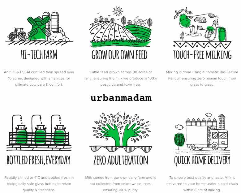 organic milk in delhi by urbanmadam | Organic Milk In India